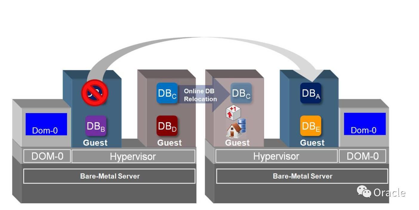 YH3:一文全面了解Oracle RAC One Node插图(11)