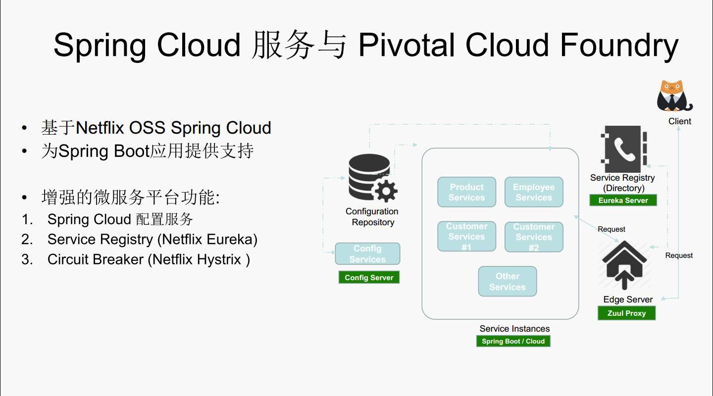 """专家观察   缪瑾:""""从多元化的微服务支持看开放的Azure""""插图(9)"""