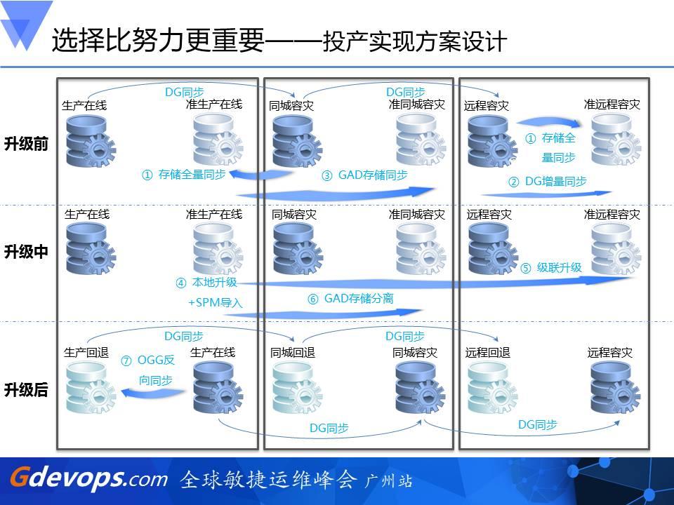全程回放:100T核心数据库升级历险记插图(9)