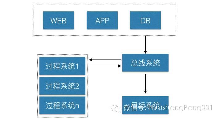 聊聊应用系统性能优化插图