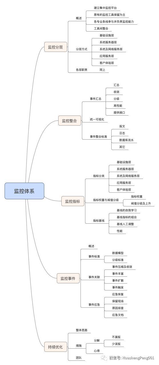 监控体系建设(完整)插图(11)