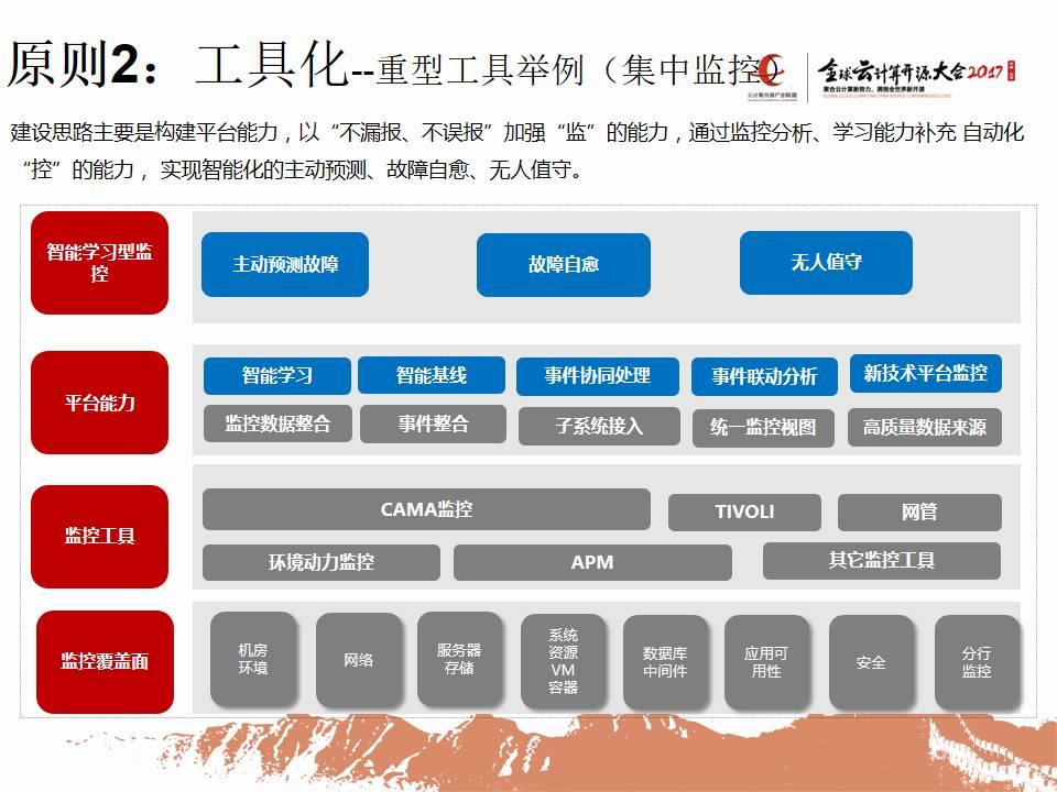 """专家观察   彭华盛:""""广发银行运维一体化之平台一体化""""插图(14)"""
