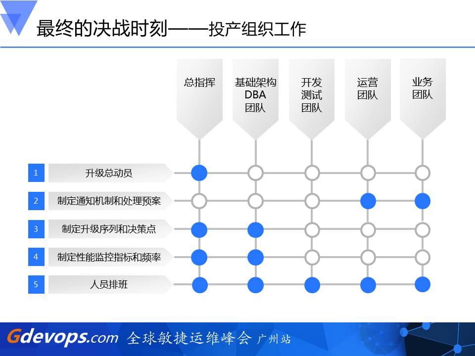全程回放:100T核心数据库升级历险记插图(14)