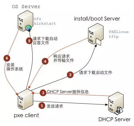 PXE+Kickstart 无人值守安装操作系统完整过程