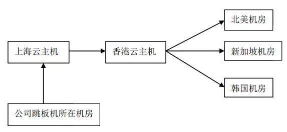 通过ssh转发实现稳定连接海外服务器插图