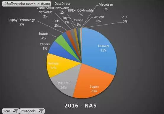 2016中国外部存储市场格局