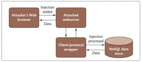 NoSQL攻击途径