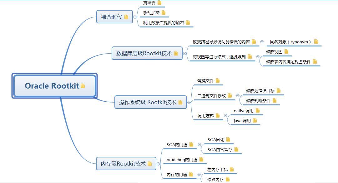 Oracle Rootkit详解