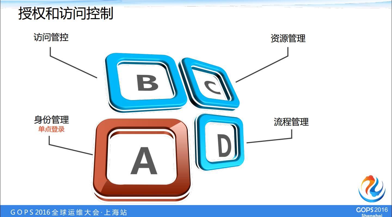B2B创业型企业的安全运营建设之路插图(24)