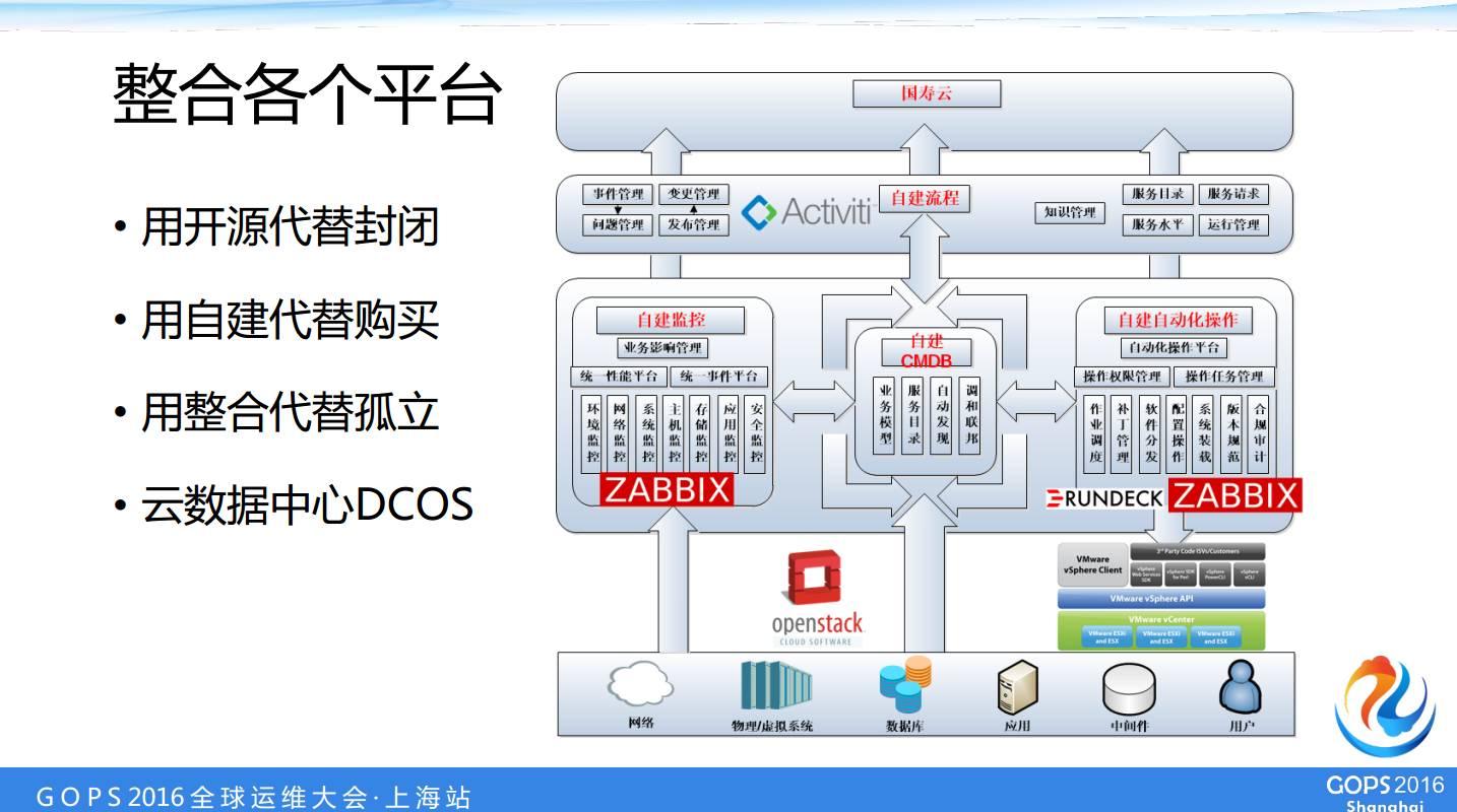 中国人寿数据中心运维经理桂林——自动化运维自主研发之路插图(26)