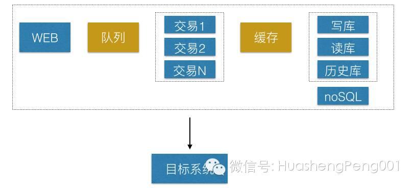 聊聊应用系统性能优化插图(1)