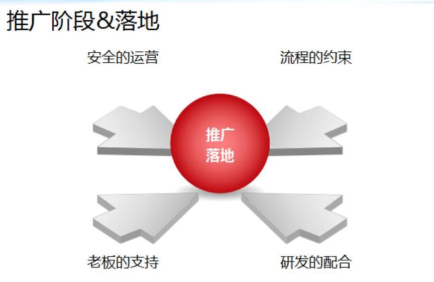 B2B创业型企业的安全运营建设之路插图(29)