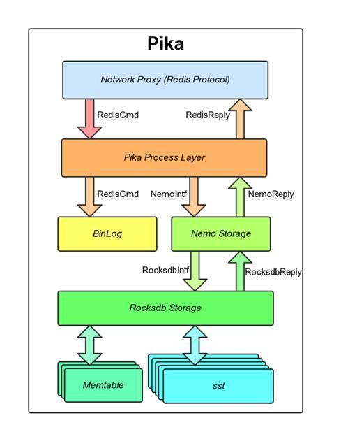 高性能kv存储之Redis、Redis Cluster、Pika:如何应对4000亿的日访问量?插图(1)
