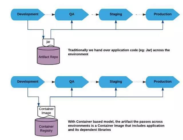 容器战略与DevOps、微服务和云战略到底什么关系?插图