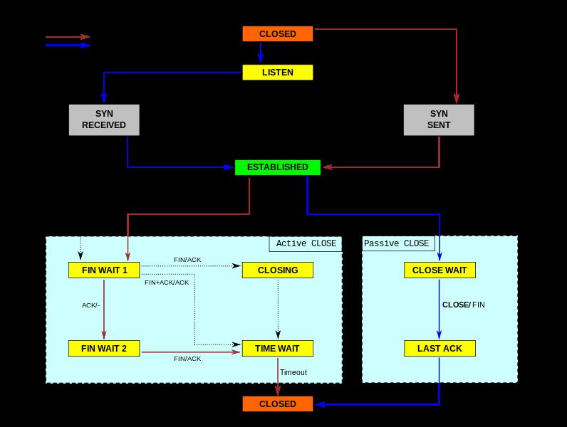 Linux运维工程师必须掌握的服务器性能参数指标插图(4)