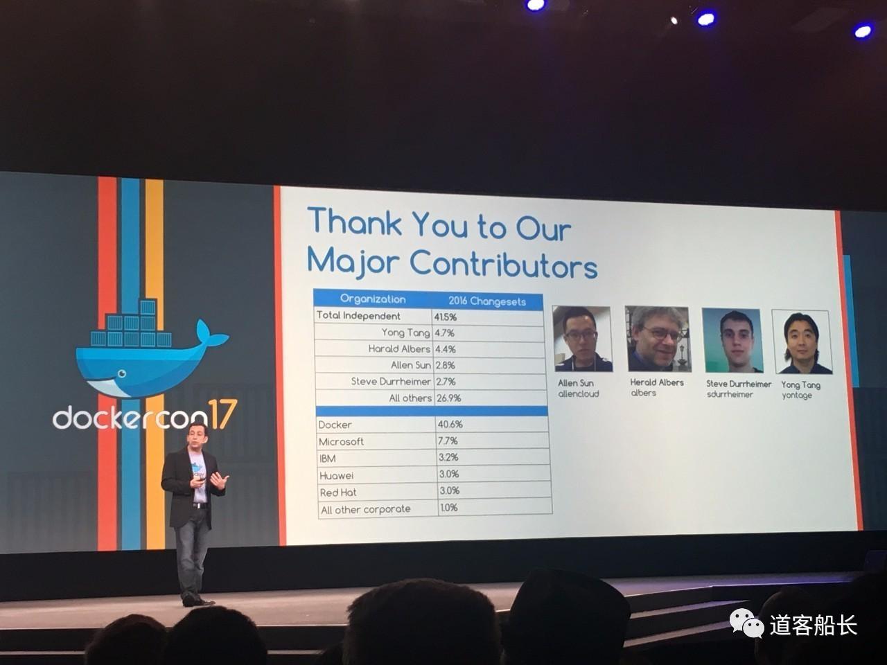 Docker 全球贡献者列表