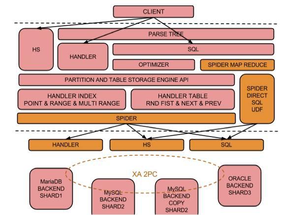 内部原理架构