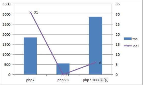 PHP7框架测试