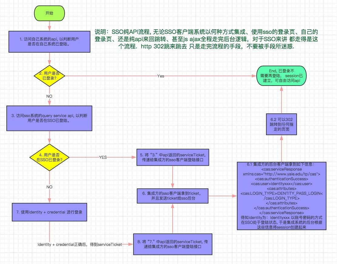 SSO纯API集成