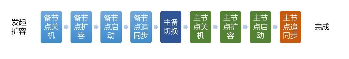 在容器技术改造与应用上,美团云如何做到择善而从?插图(1)