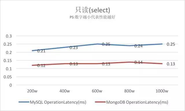 MySQL VS MongoDB 你会如何选择?插图(8)