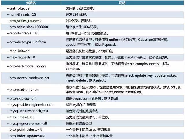 MySQL VS MongoDB 你会如何选择?插图(3)