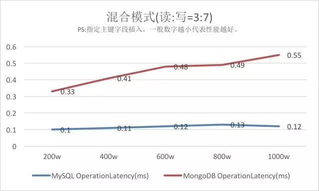 MySQL VS MongoDB 你会如何选择?插图(14)