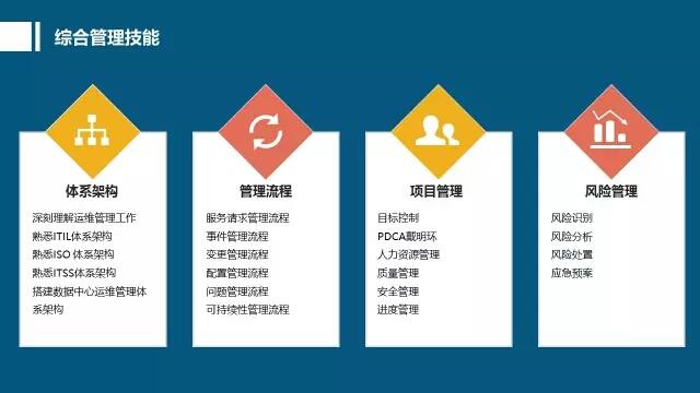 数据中心基础设施运维人员应该掌握哪些专业技能?插图(5)