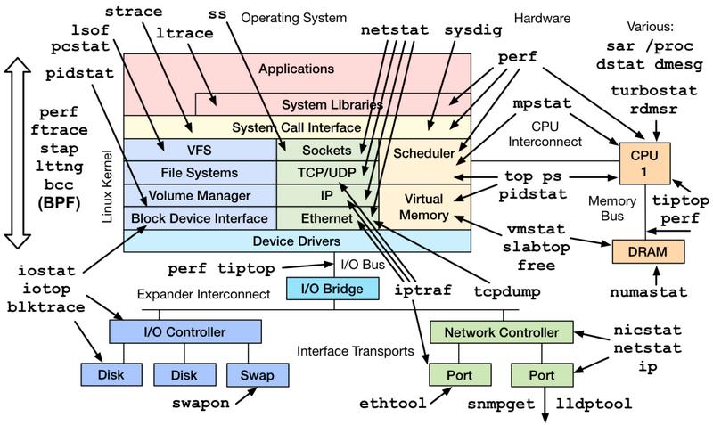 Linux运维工程师必须掌握的服务器性能参数指标插图