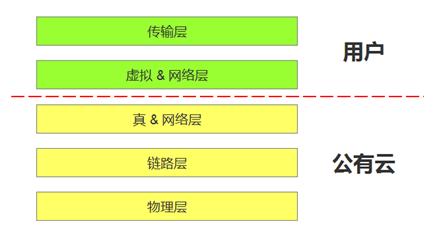 腾讯云产品经理高航:人人都是网络工程师插图(3)