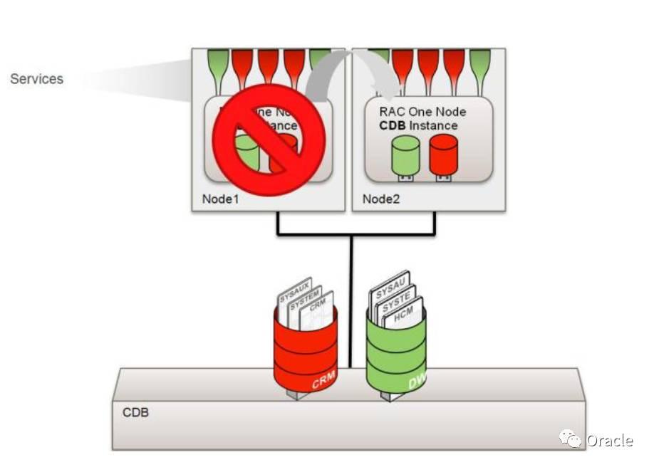 YH3:一文全面了解Oracle RAC One Node插图(9)