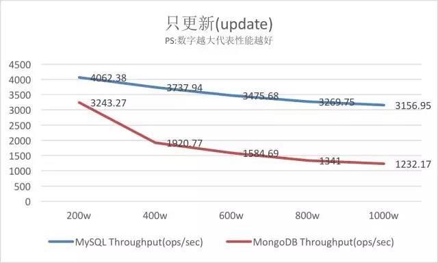 MySQL VS MongoDB 你会如何选择?插图(9)