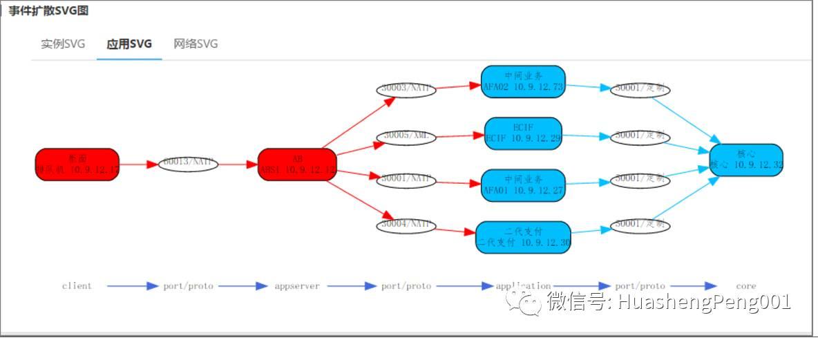 监控体系建设(完整)插图(8)