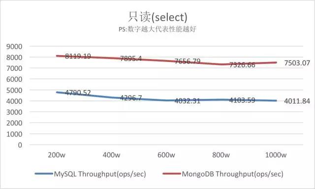 MySQL VS MongoDB 你会如何选择?插图(7)