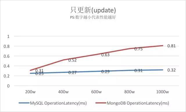 MySQL VS MongoDB 你会如何选择?插图(10)
