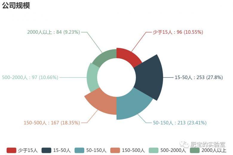 想了解Python前景?来看最新Python职位信息统计!插图(1)