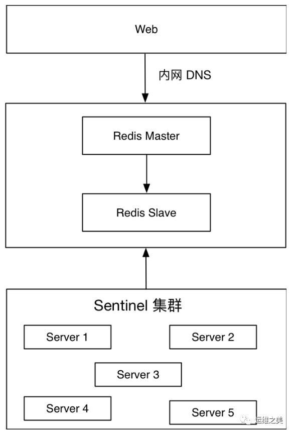 三七互娱DBA温国兵:Redis高可用架构最佳实践插图