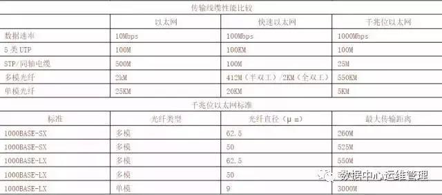网络运维:各类网线和光纤线的有效传输距离插图(1)