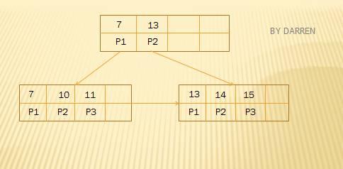 MySQL索引设计背后的数据结构及算法详解插图(10)