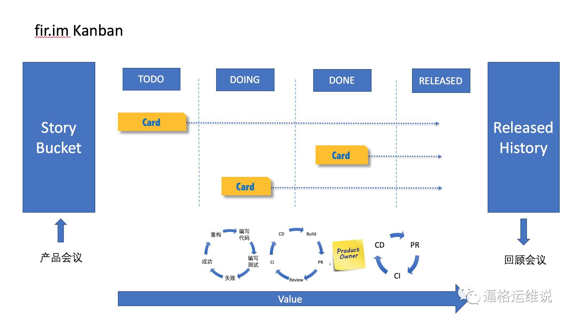 flow.ci 持续集成技术实践插图(9)