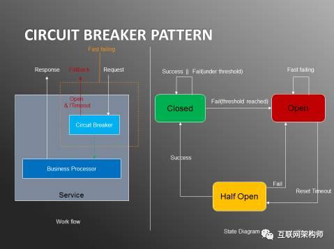日处理20亿数据,实时用户行为服务系统架构实践插图(9)