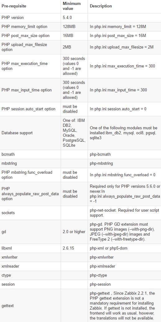 zabbix 3.2.4 web需求php的环境