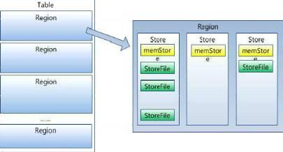 分布式数据库HBase的架构设计详解插图(10)