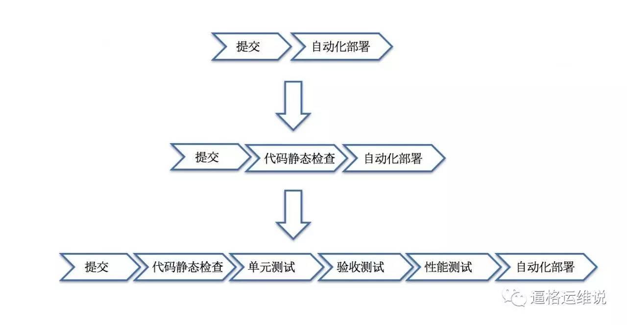 flow.ci 持续集成技术实践插图(10)