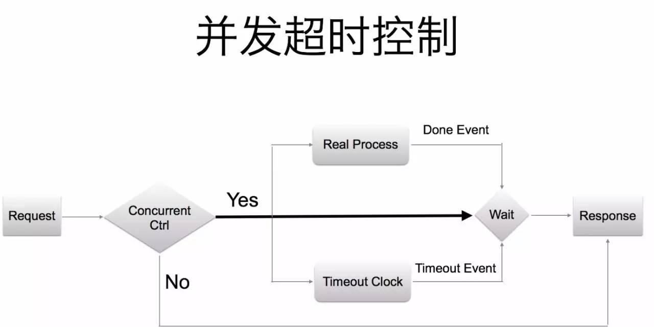 今日头条Go建千亿级微服务的实践插图(11)