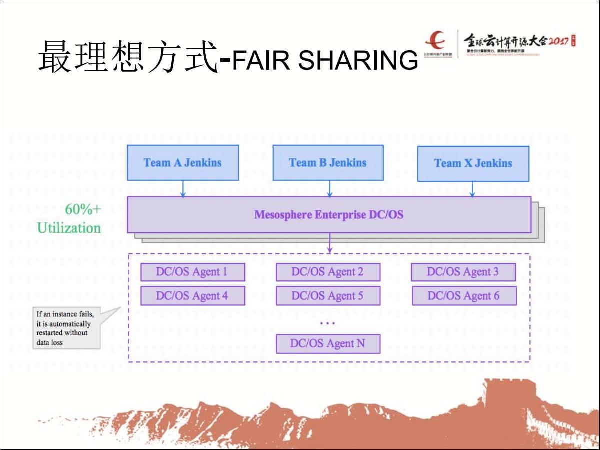 Fair Sharing