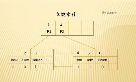 MySQL索引设计背后的数据结构及算法详解插图(12)