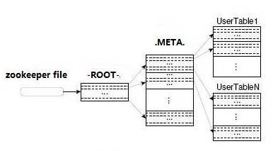分布式数据库HBase的架构设计详解插图(11)