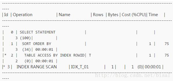 一个执行计划异常变更引发的Oracle性能诊断优化插图(45)