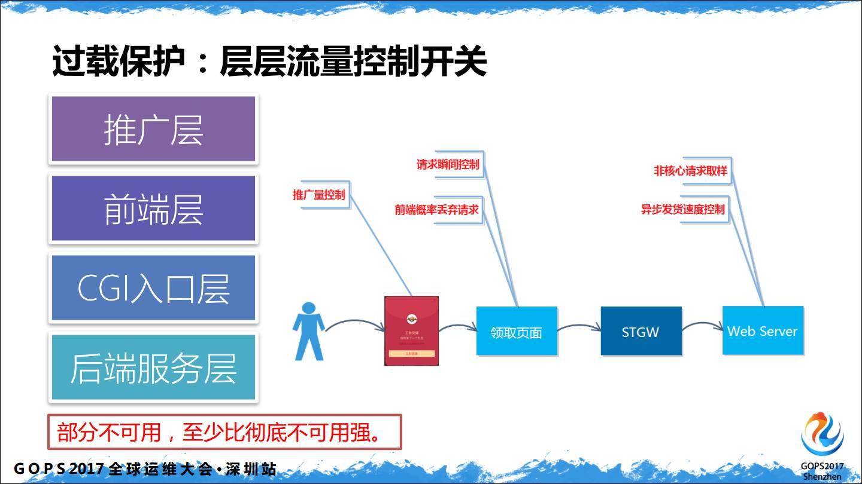 腾讯QQ日请求12亿的运营平台到底有多diao(三声)?插图(12)